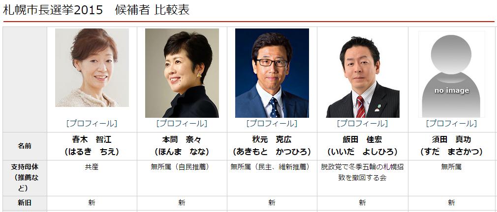 札幌市長選挙2015 候補者 比較表...