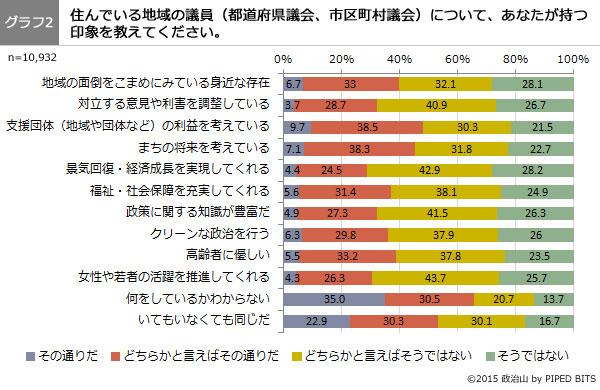 第26回政治山調査(グラフ2)