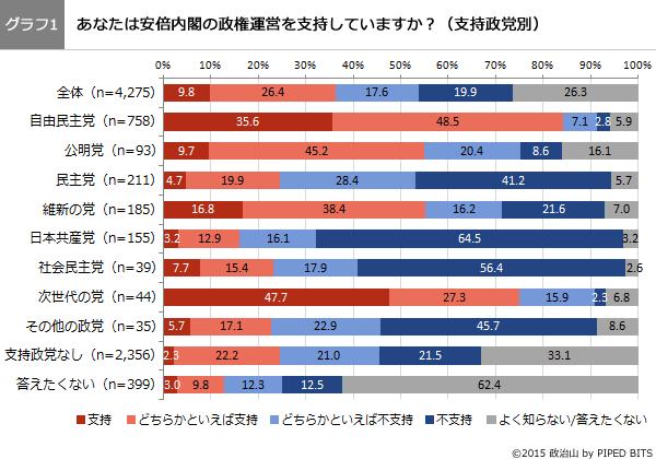 (グラフ1)あなたは安倍内閣の政権運営を支持していますか?