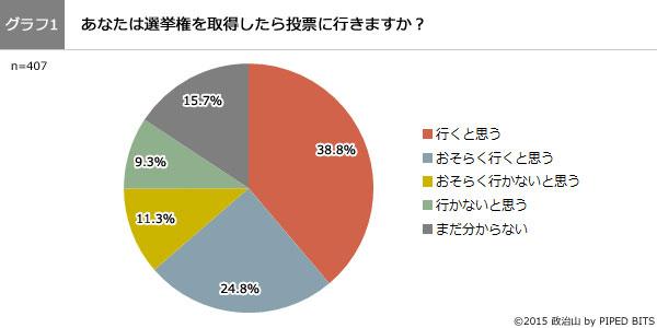 (グラフ1)あなたは選挙権を取得したら投票に行きますか?