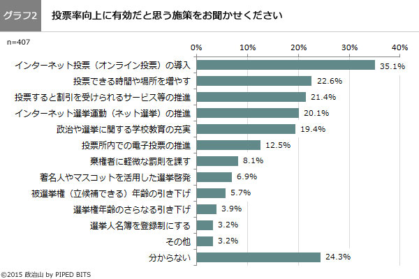 (グラフ2)投票率向上に有効だと思う施策をお聞かせください。