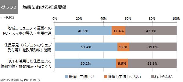 (グラフ2)施策における推進要望