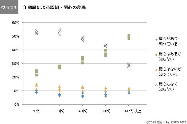 (グラフ3)年齢層による認知・関心の差異