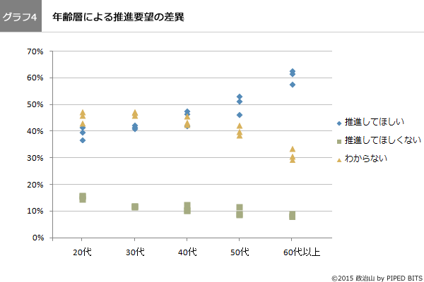 (グラフ4)年齢層による推進要望の差異