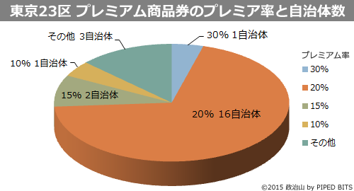 東京23区 プレミアム商品券のプレミア率と自治体数