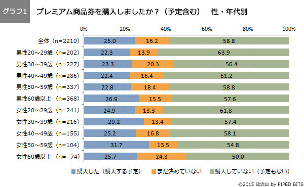 (グラフ1)プレミアム商品券を購入しましたか?性・年代別