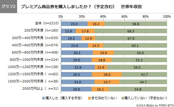 (グラフ2)プレミアム商品券を購入しましたか?世帯年収別