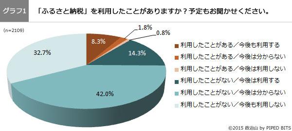 (グラフ1)「ふるさと納税」を利用したことがありますか?