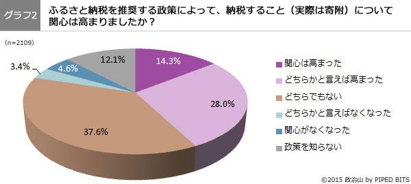 (グラフ2)ふるさと納税を推奨する政策によって、納税することについて 関心は高まりましたか?