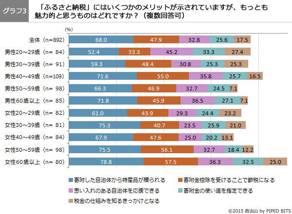 (グラフ3)「ふるさと納税」のメリットで、もっとも魅力的と思うものはどれですか?