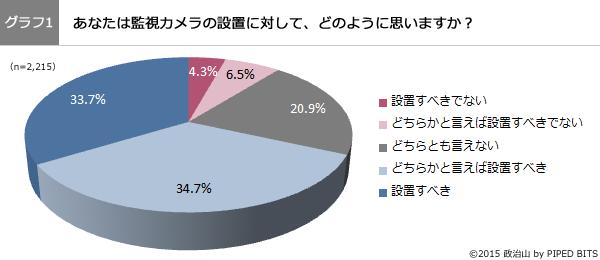 (グラフ1)あなたは監視カメラの設置に対して、どのように思いますか?