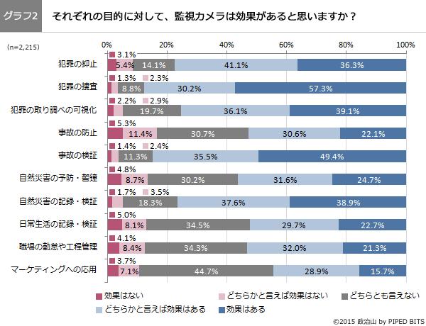 (グラフ2)それぞれの目的に対して、監視カメラは効果があると思いますか?