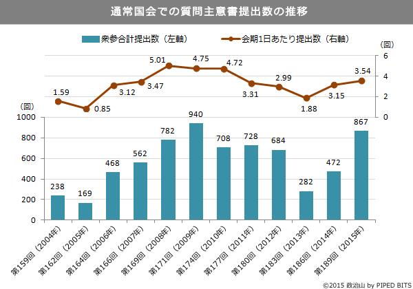(グラフ)通常国会での質問主意書提出数の推移