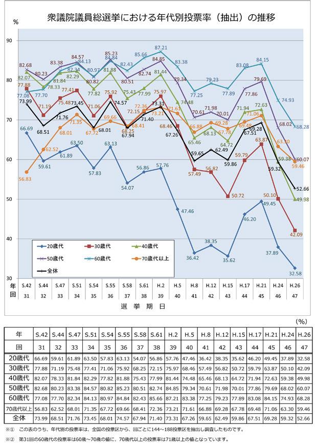 衆議院議員総選挙における年代別投票率(抽出)の推移(総務省のページから引用)