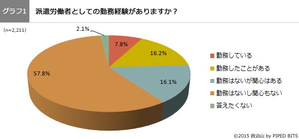 (グラフ1)派遣労働者としての勤務経験がありますか?