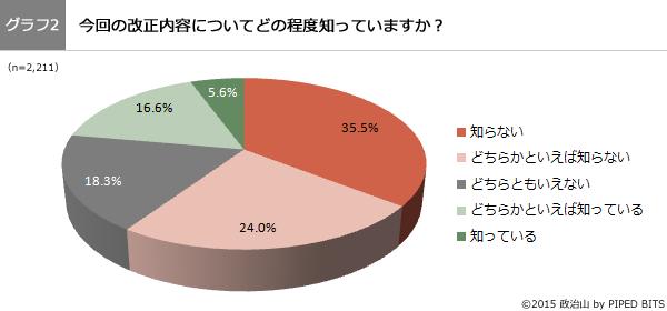 (グラフ2)今回の改正内容についてどの程度知っていますか?