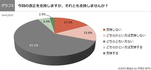 (グラフ3)今回の改正を支持しますか、それとも支持しませんか?