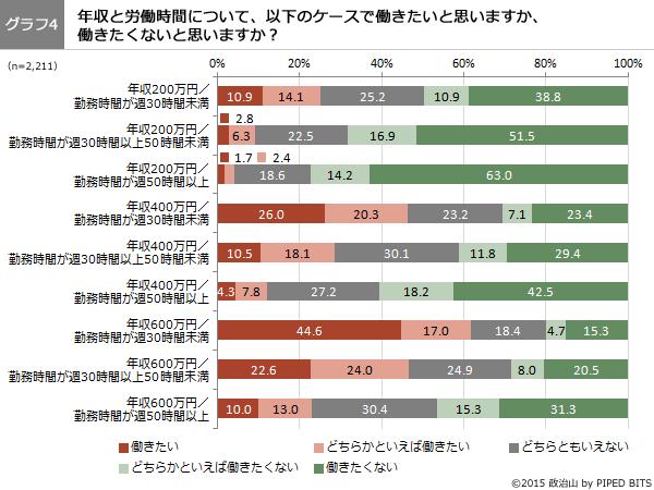 (グラフ4)年収と労働時間について、以下のケースで働きたいと思いますか、働きたいと思いませんか?