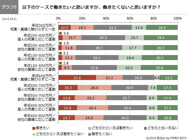 (グラフ5)以下のケースで働きたいと思いますか、働きたいと思いませんか?