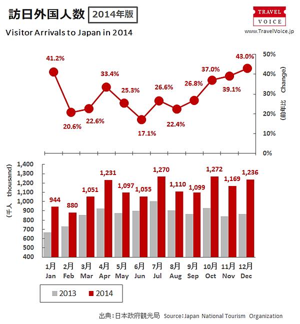 (グラフ)訪日外国人の推移