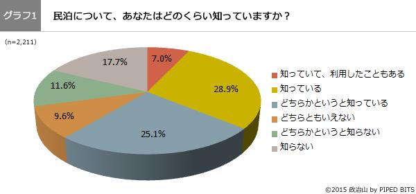 (グラフ1)民泊について、どのくらい知っていますか?