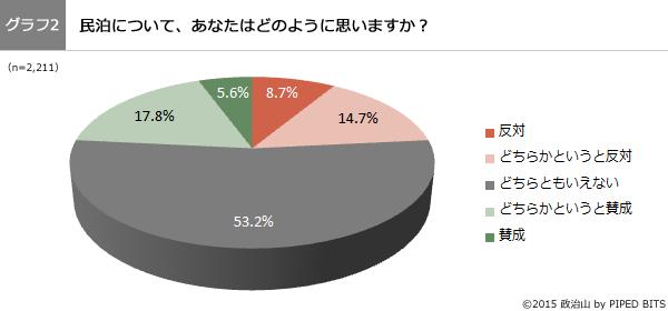 (グラフ2)民泊について、どのように思いますか?