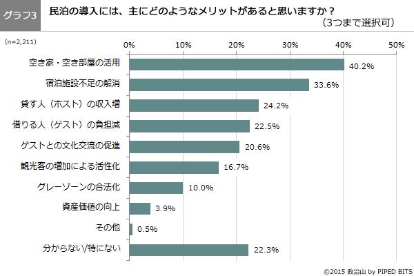 (グラフ3)民泊の導入には、主にどのようなメリットがあると思いますか?