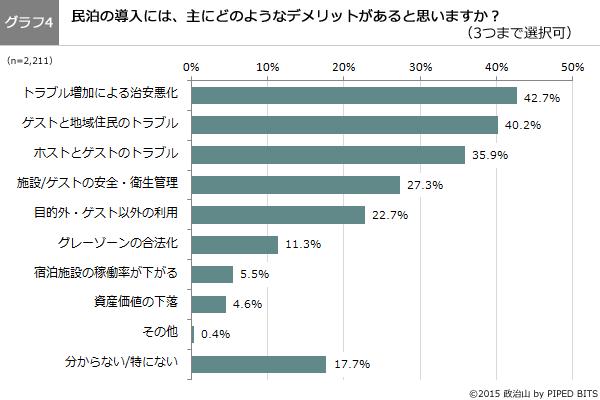 (グラフ4)民泊の導入には、主にどのようなデメリットがあると思いますか?