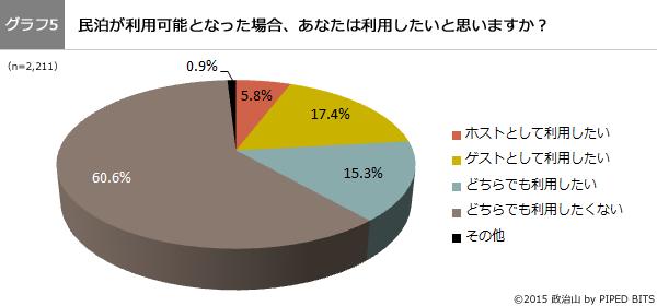 (グラフ5)民泊が利用可能となった場合、利用したいと思いますか?