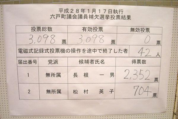 六戸町議会議員補欠選挙(2016年1月17日執行)の投開票結果