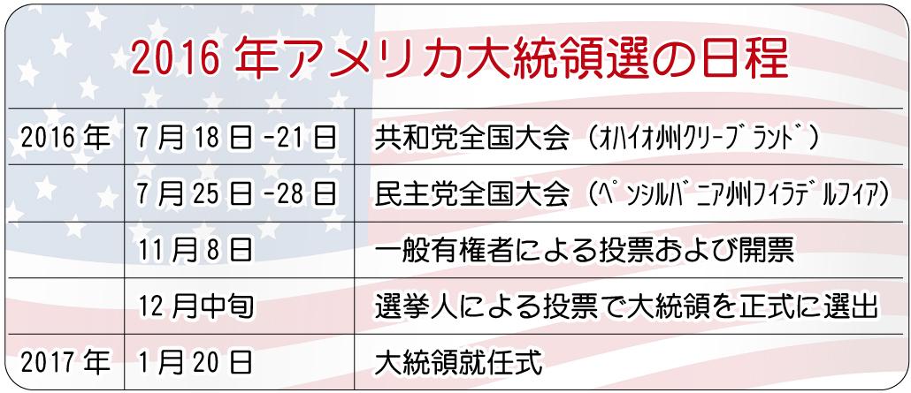 大統領選の日程