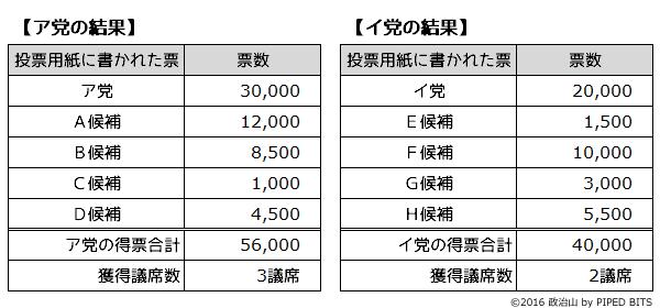 非拘束名簿式―政党の得票数