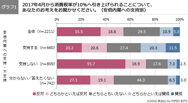 (グラフ1)2017年4月から消費税率が10%へ引き上げられることについて