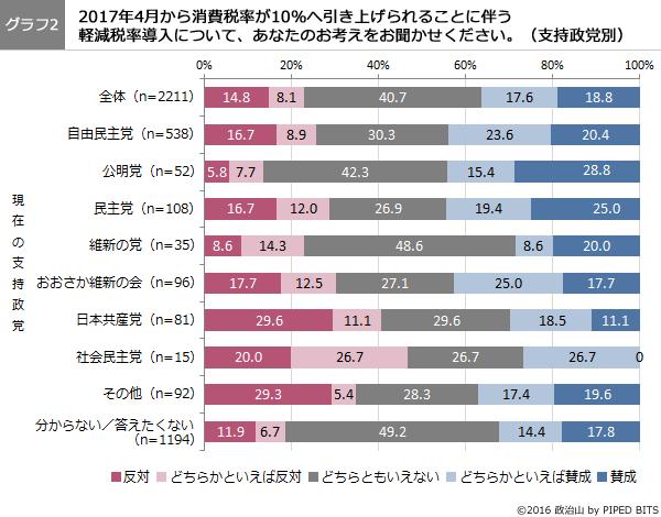 (グラフ2)軽減税率導入について