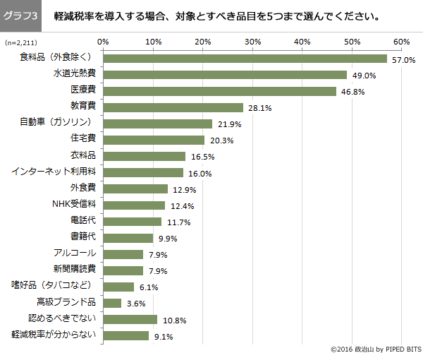 (グラフ3)軽減税率の対象とすべき品目