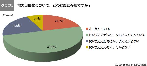(グラフ1)電力自由化についてどの程度ご存知ですか?