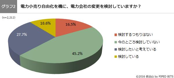 (グラフ2)電力小売り自由化を機に、電力会社の変更を検討していますか?