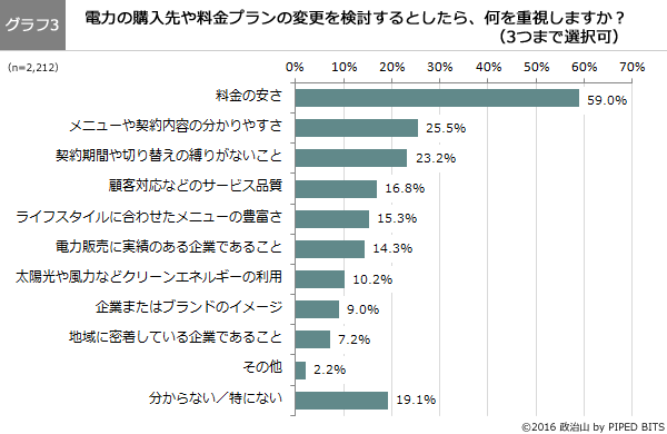 (グラフ3)電力の購入先や料金プランの変更を検討するとしたら、何を重視しますか?