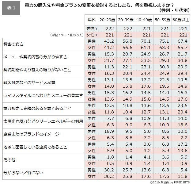(表1)電力の購入先や料金プランの変更を検討するとしたら、何を重視しますか?(性別・年代別)