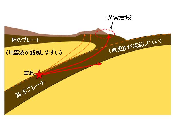 異常震域の仕組み(気象庁HPより)