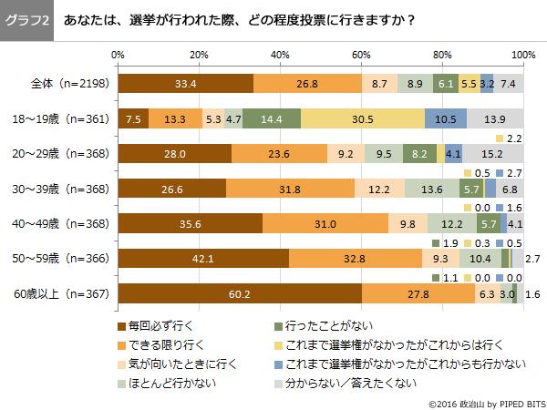 (グラフ2)あなたは、選挙が行われた際、どの程度投票に行きますか?
