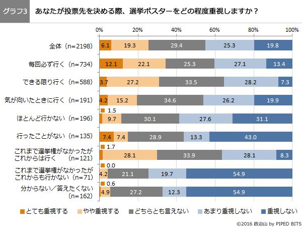 (グラフ3)あなたが投票先を決める際、選挙ポスターをどの程度重視しますか?