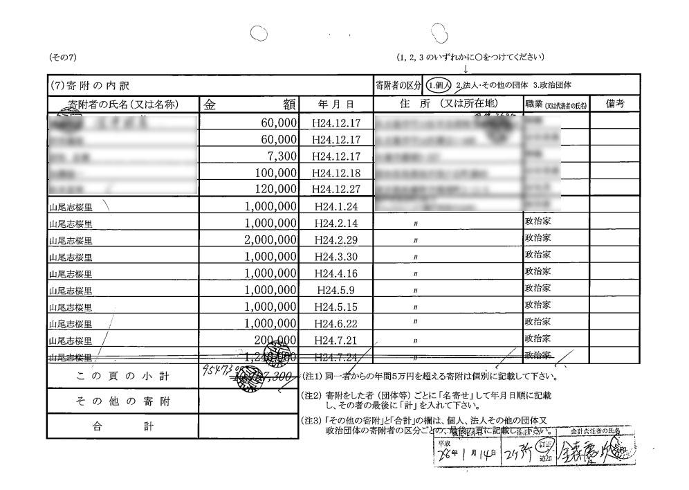 訂正された桜友会の収支報告書の一部