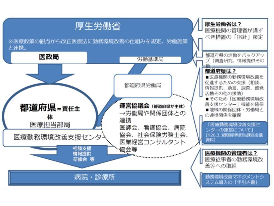 医療従事者の勤務環境を改善するために、国(厚労省)、都道府県が支援を行う