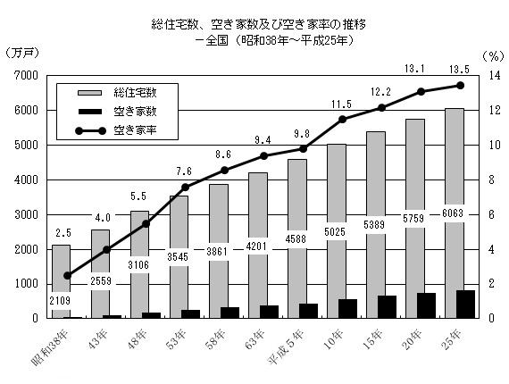 年々増える総住宅数と空家数、空き家率(総務省統計局ホームページ