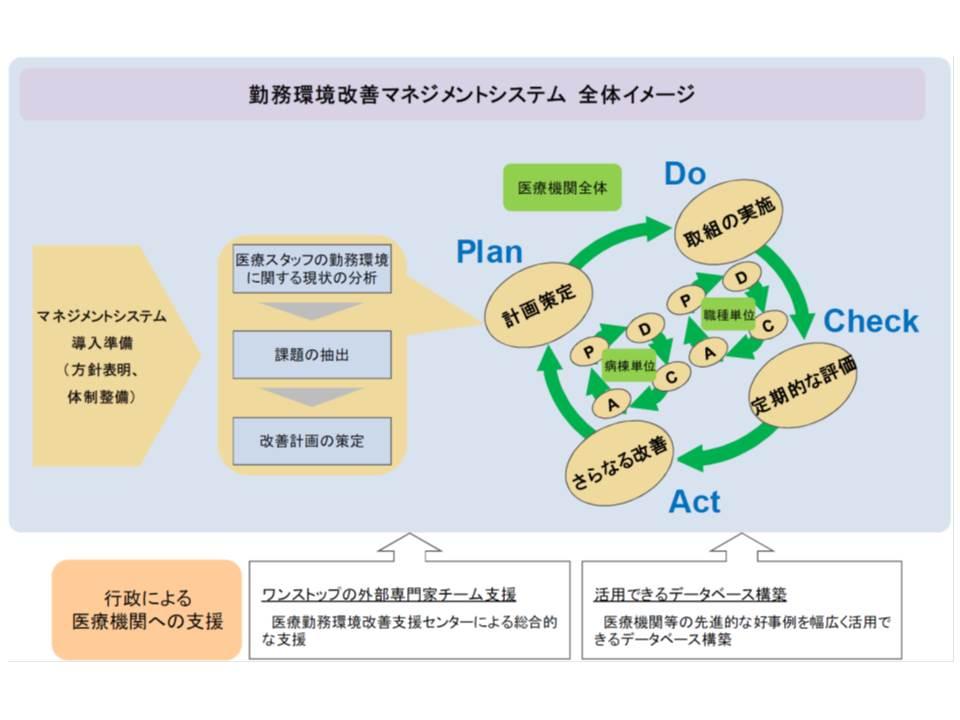 医療勤務環境改善マネジメントシステムのイメージ