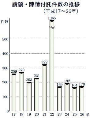 都議会への請願・陳情件数(2014年、都議会ホームページより)