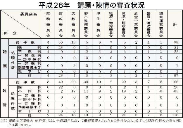 都議会の各委員会ごとの請願・陳情件数(2014年、都議会ホームページより)