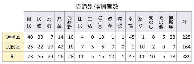 党派別候補者数