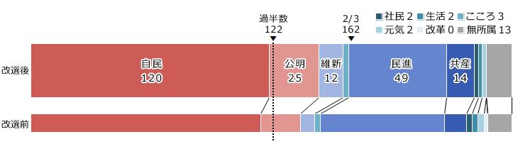 (グラフ)政党別獲得議席数